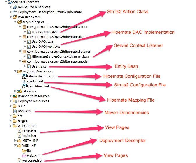 Struts2 Hibernate Integration Example Tutorial - JournalDev