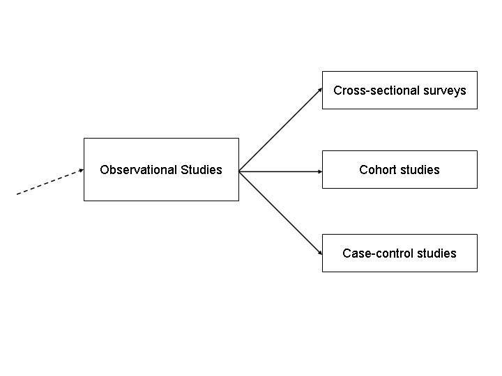 Study Designs in Epidemiology