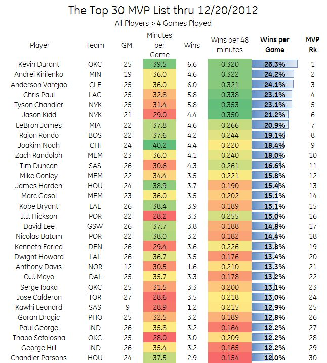 The MVP Race part 2: Depth Charts, Least Valuable players and the ...
