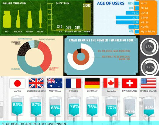The Do's And Don'ts Of Infographic Design – Smashing Magazine