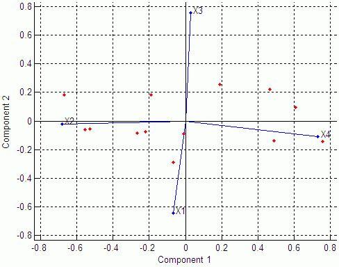 Principal component analysis (PCA) on data - MATLAB princomp