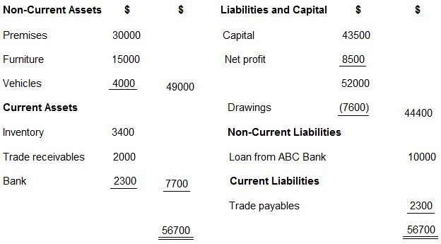 Balance Sheet and Income Statement | Solved Examples