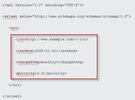 SEO: Understanding XML Sitemaps | Practical Ecommerce
