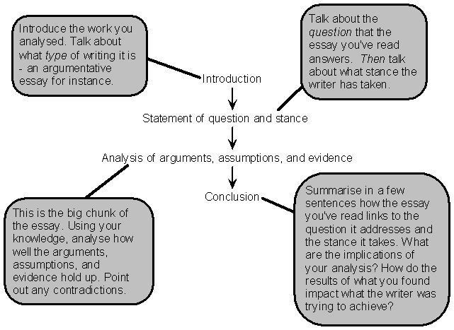 How to Write Analytical Essay - Complete Essay Format | Analytical ...