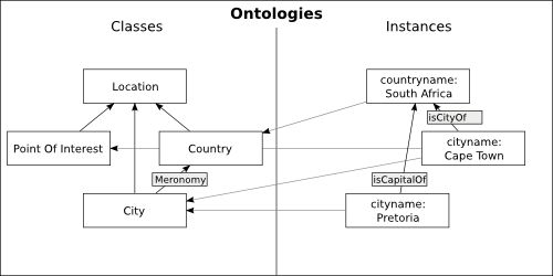 Learning Ontology-Based User Profiles: A Semantic Approach to ...