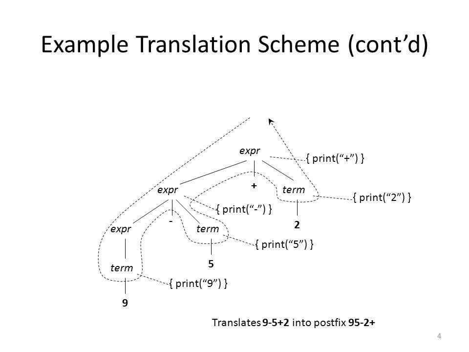 Lecture # 17 Syntax Directed Definition. 2 Translation Schemes A ...