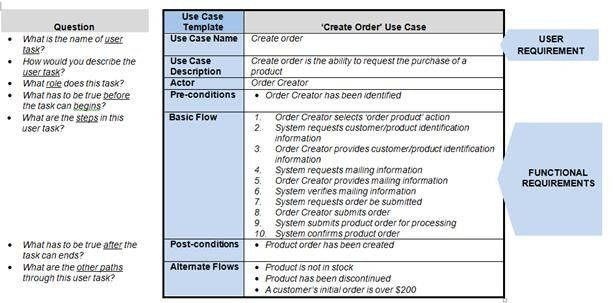 How requirements use cases facilitate the SDLC