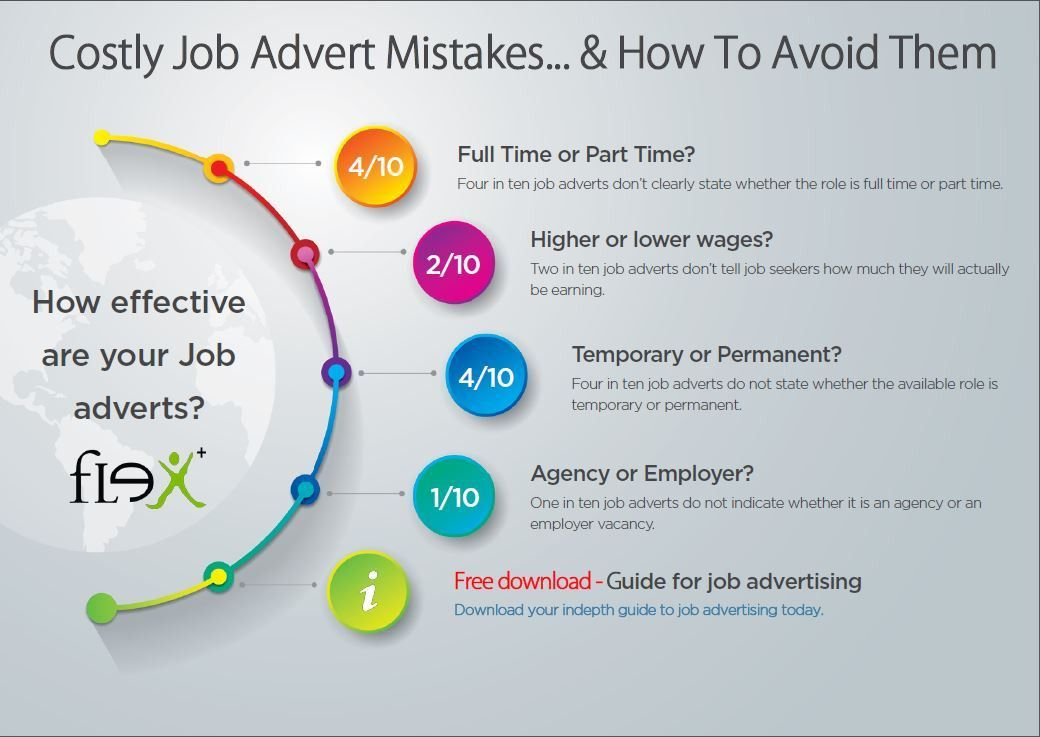 How effective are your job adverts? (infographic)
