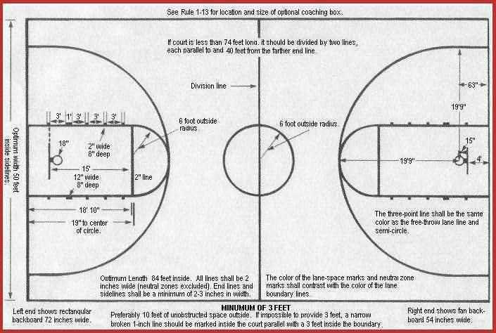 Basketball Court Dimensions, Coach's Clipboard Basketball Coaching ...