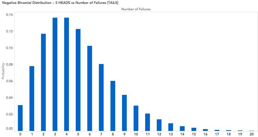 Binomial Distribution | stats.seandolinar.com