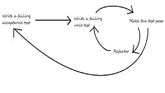 What is Specification by Example? — Red Badger Blog