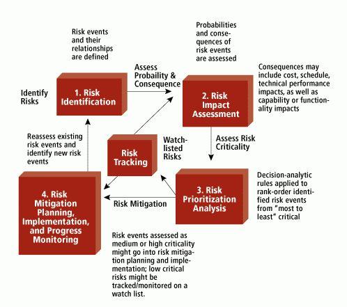 Risk Mitigation Planning, Implementation, and Progress Monitoring ...