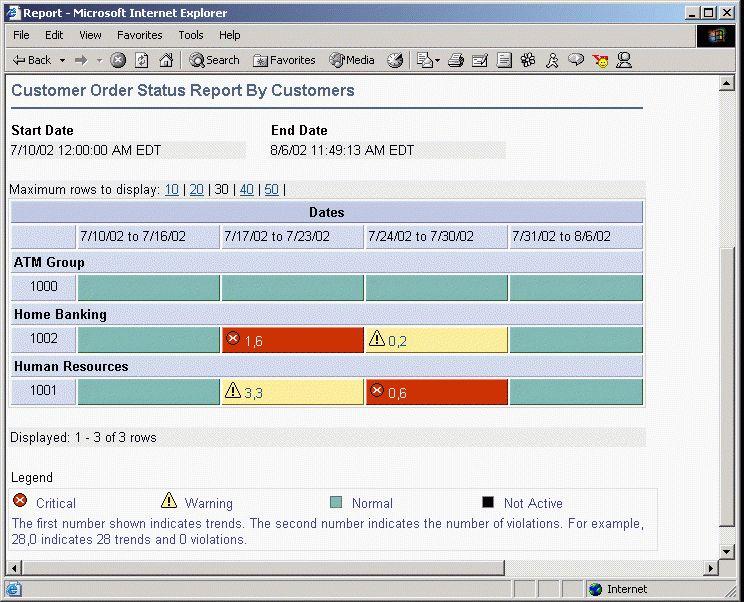 Web-Based SLM Reports