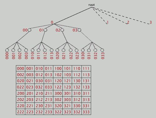 java - Quadtree with HashMap - Stack Overflow