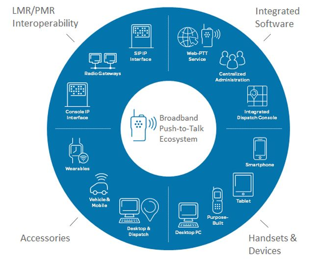 AT&T Enhanced Push-to-Talk APIs | AT&T Developer