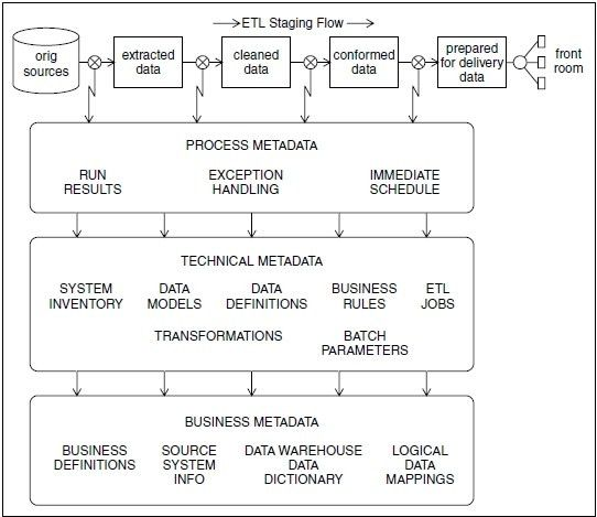 Top 20 Big Data Jobs And Their Responsibilities Inside Warehouse ...