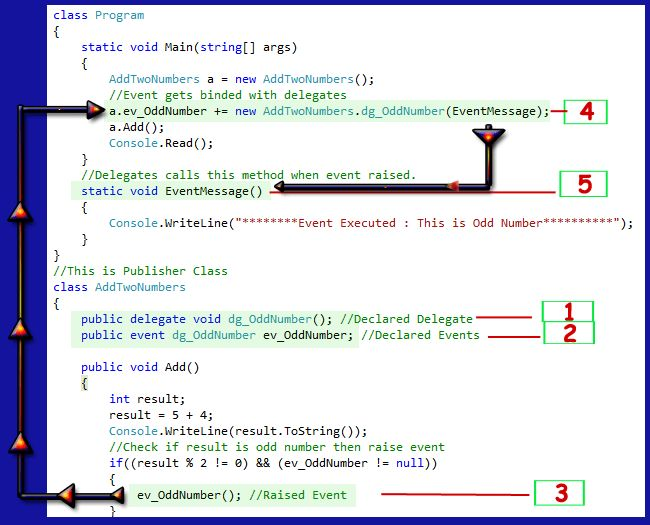 C# Events Tutorial with Programming Example | C# Tutorial