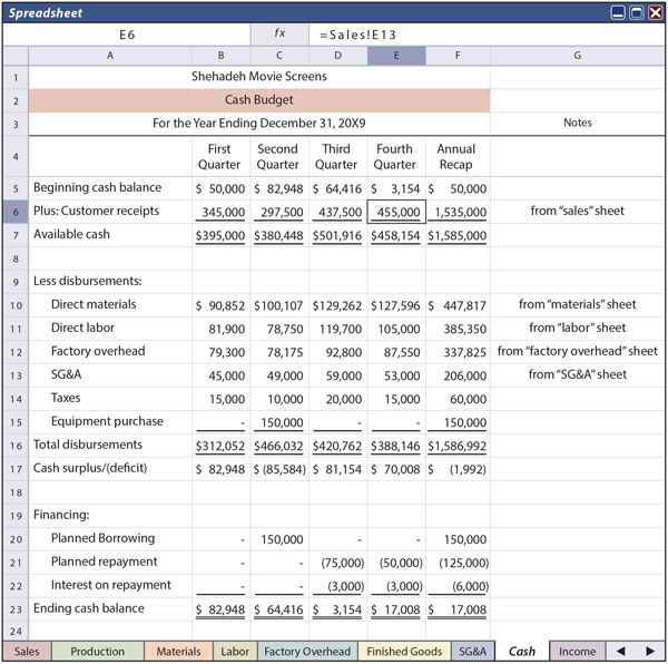 Components Of The Budget - principlesofaccounting.com