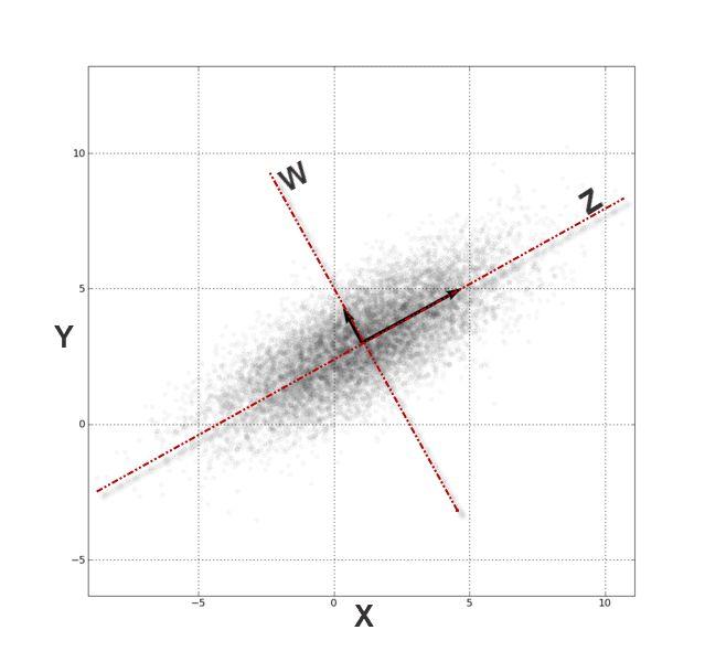 Principal Component Analysis in Excel (PCA) 101 tutorial - NumXL
