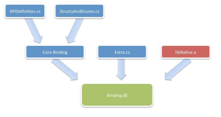 Binding Objective-C Libraries - Xamarin