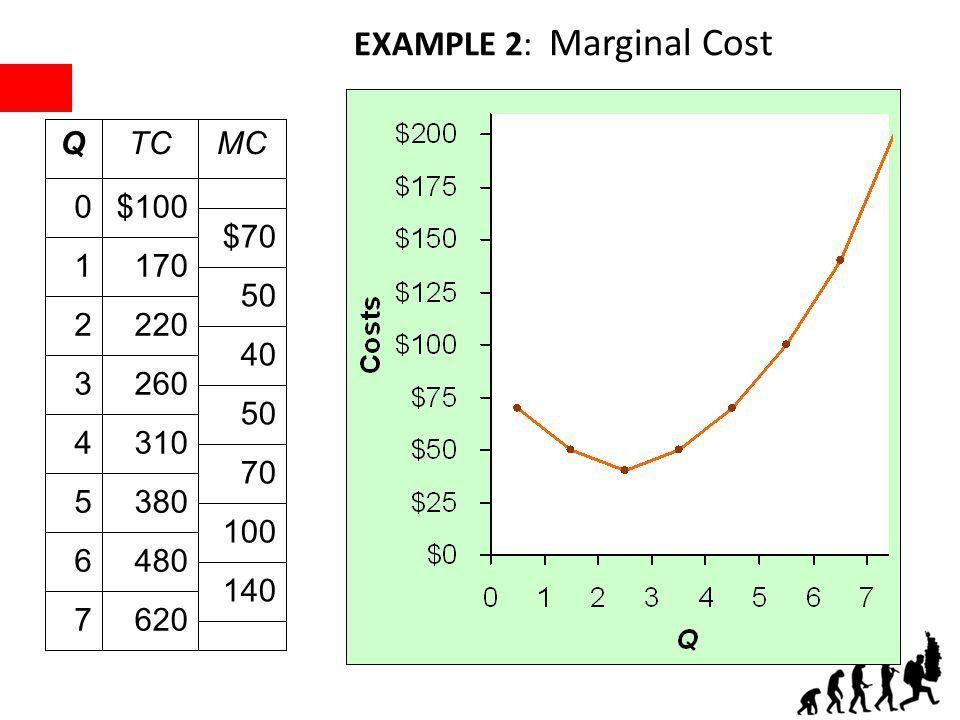 The Costs of Production Principles of Microeconomics Boris ...