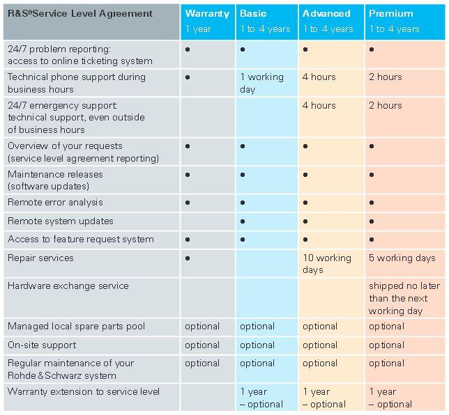 Service Level Agreement - Rohde & Schwarz Thailand