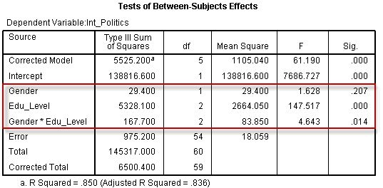 Two-way ANOVA Output and Interpretation in SPSS Statistics ...