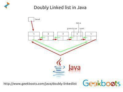 25 best Programming images on Pinterest | Java, Envelope and Sorting