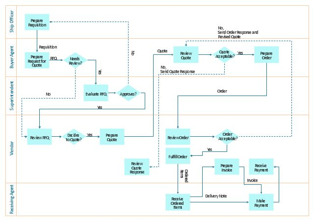 Trading process diagram - Deployment flowchart | Cross-Functional ...