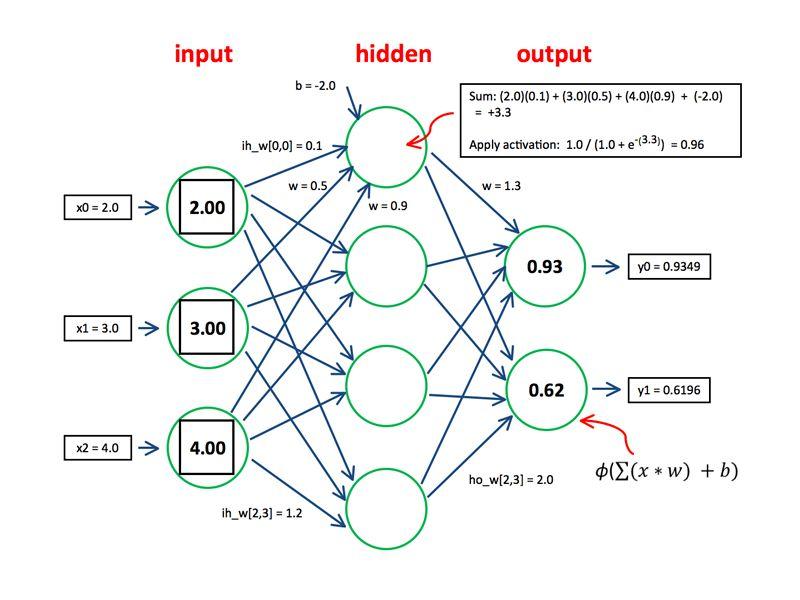 The Neural Network Input-Process-Output Mechanism -- Visual Studio ...