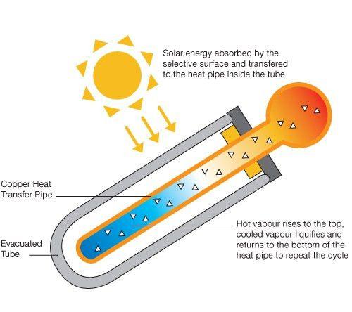 Thermal Energy - Seaphysics2