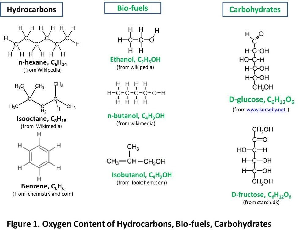 28 best Monosaccharides/Carbohydrates images on Pinterest | Image ...