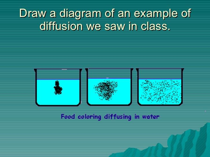 Diffusion osmosis