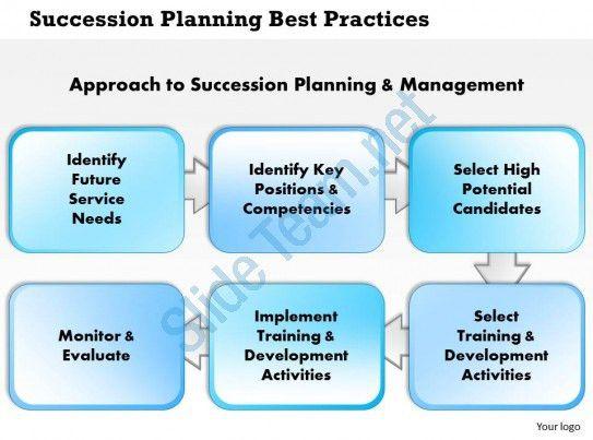 0514 Succession Planning Best Practices Powerpoint Presentation ...