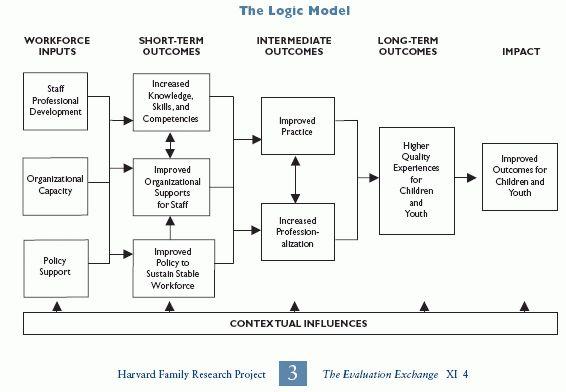 logic model social work | Pathways from Workforce Development to ...