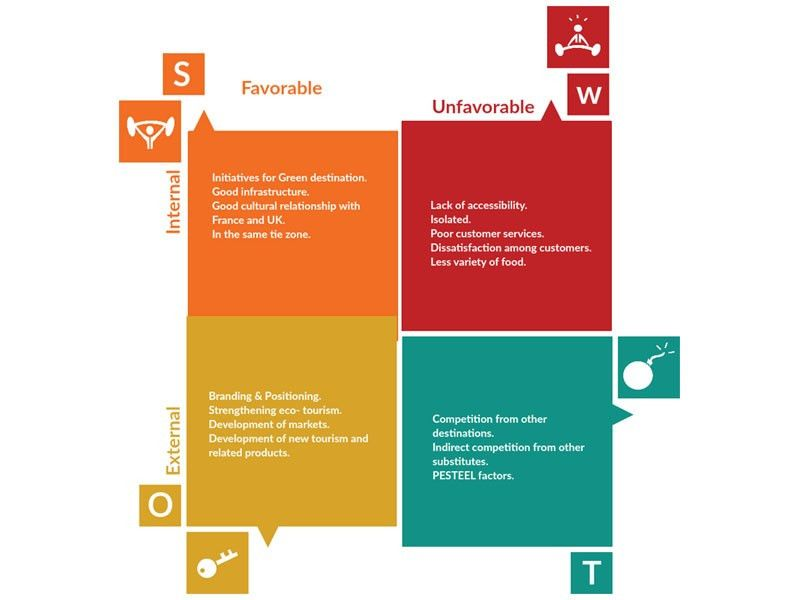 SWOT Analysis Software & Tools to Create Fast SWOT Diagrams | Creately