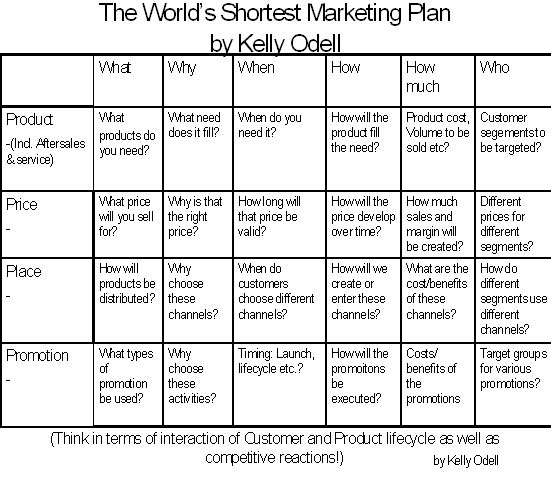 The World's Shortest Marketing Plan. Tip: Before you leap, get ...