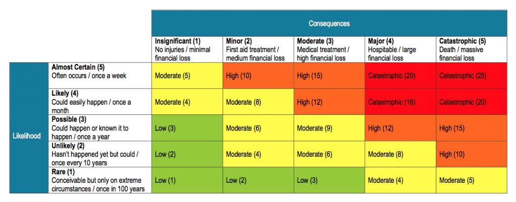 Blank Risk Assessment Forms
