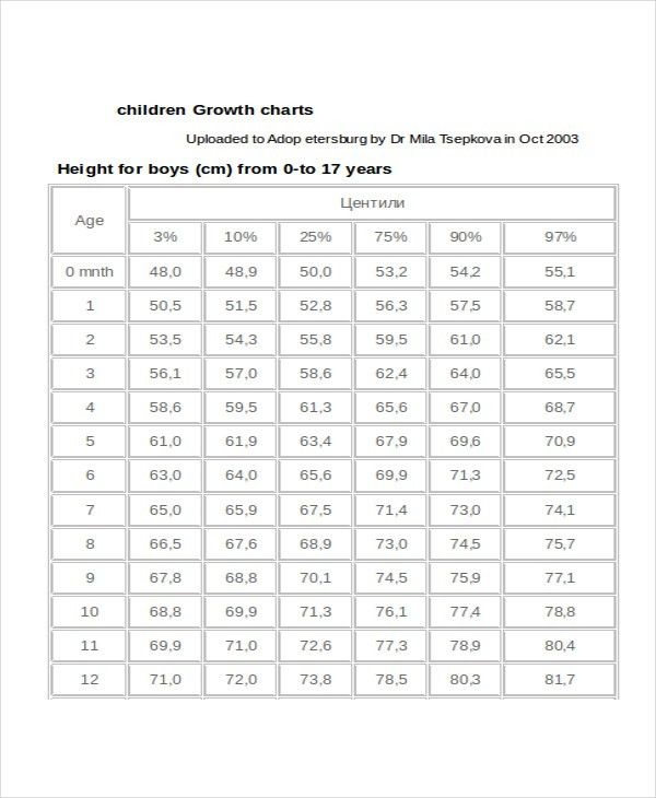 9+ Baby Growth Chart Templates - Free Sample, Example, Format ...