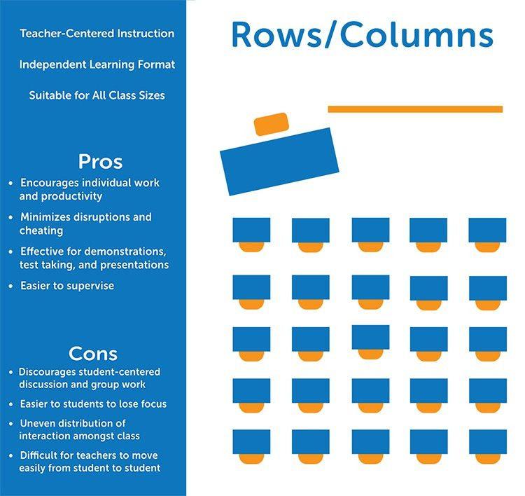 Effective Classroom Seating Arrangements | Teacher, Classroom desk ...