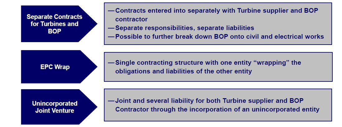Wind Farms construction contracts | Wind farms construction