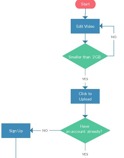 Flowchart Ideas with Examples   Ideas for Flowcharts as Templates