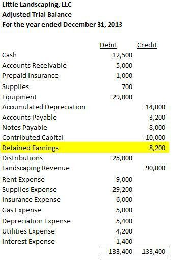 retained earnings – Accounting In Focus