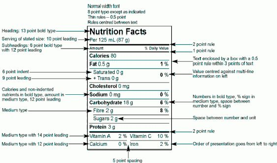 Graphic and Technical Requirements within the Nutrition Facts ...