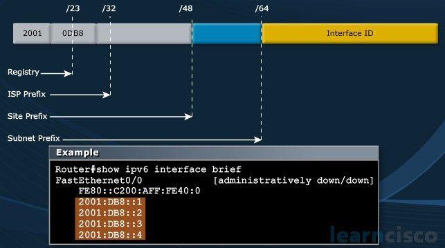 IPv6 Address Types | Unicast, Anycast, EUI-64 | ICND1 100-105