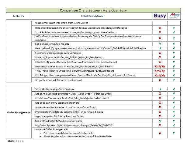 Detailed Comparison between Marg Software vs busy software