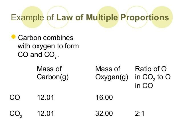 Law of multiple proportions and law of definite proportions