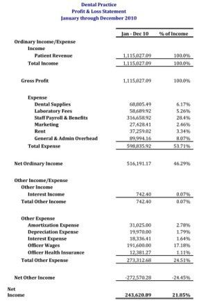 Profit And Loss Statement. Zappos Profit And Loss Statement: 2007 ...