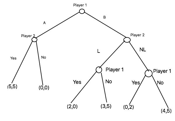 Find all pure and mixed strategies of Nash Equilibrium and Sub ...