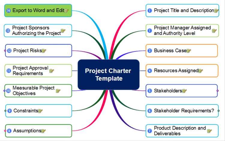 Project Charter Template mind map